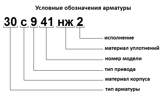 обозначение по таблице фигур арматуры
